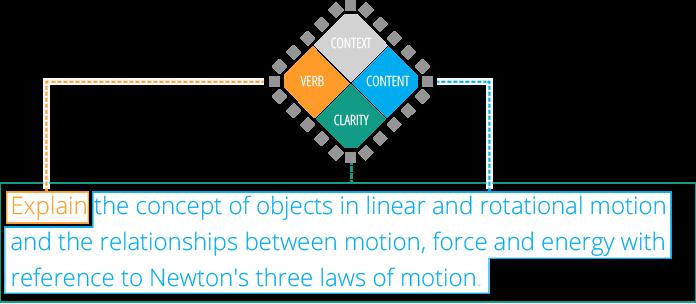 ILO example 1 All 4 components