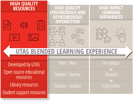 Blended Learning Model with the High Quality Resources section highlighted