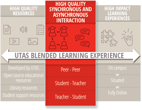 HIgh Quality Synchronous and Asynchronous Interactions highlighted in the Blended Learning Model graphic
