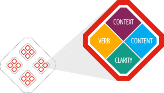 ILO icon divided into verb, content, context, and clarity components