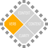 A diagram depicting four components of an ILO: Content, Verb, Content, and clarity. Verb is emphasised in orange.