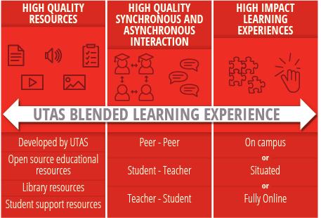 The UTAS Blended Learning Model graphic