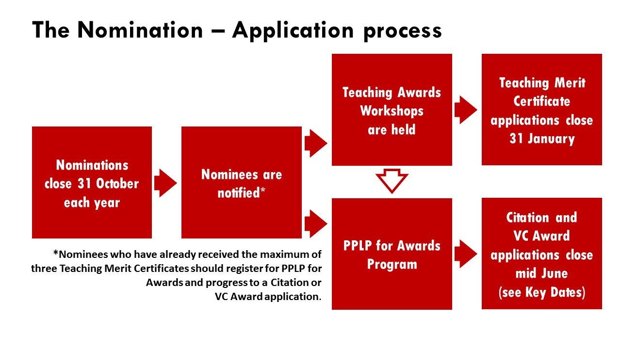Nomination to Application diagram
